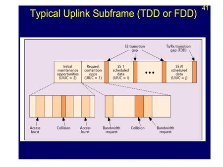 The uplink subframe may also contain contention-based allocations for - initial system access and - broadcast or multicast bandwidth requests. The access.