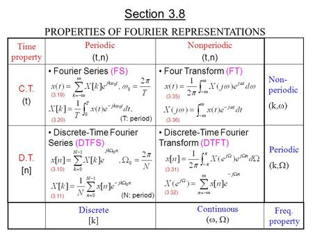 Section 3.8 PROPERTIES OF FOURIER REPRESENTATIONS Time property Periodic (t,n) Nonperiodic (t,n) C.T. (t) Fourier Series (FS) Four Transform (FT) D.T.