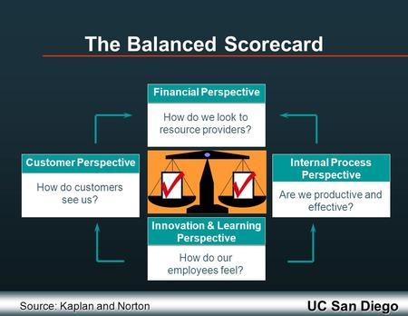 UC San Diego Financial Perspective How do we look to resource providers? Customer Perspective How do customers see us? Internal Process Perspective Are.