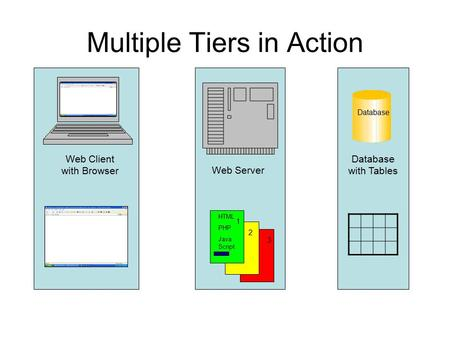 Multiple Tiers in Action Database Web Client with Browser Web Server Database with Tables 1 2 HTML PHP Java Script 3.