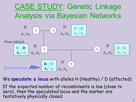 1 CASE STUDY: Genetic Linkage Analysis via Bayesian Networks We speculate a locus with alleles H (Healthy) / D (affected) If the expected number of recombinants.