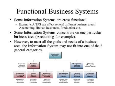 Functional Business Systems Some Information Systems are cross-functional –Example: A TPS can affect several different business areas: Accounting, Human.