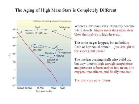 The Aging of High Mass Stars is Completely Different Whereas low mass stars ultimately become white dwarfs, higher mass stars ultimately blow themselves.