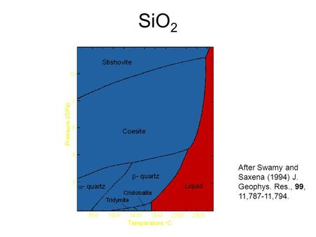 SiO 2 After Swamy and Saxena (1994) J. Geophys. Res., 99, 11,787-11,794.