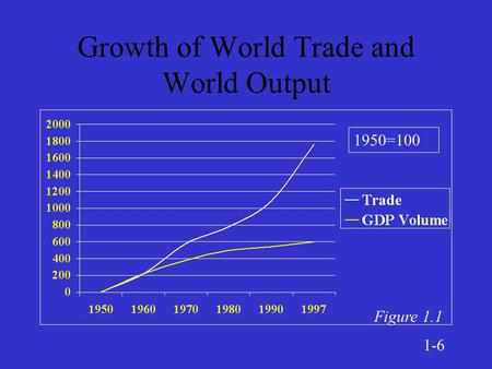 Growth of World Trade and World Output 1950=100 Figure 1.1 1-6.