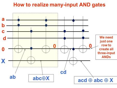 How to realize many-input AND gates a 0 d c b X ab abc  X 0 acd  abc  X 0 cd We need just one row to create all three-input ANDs.