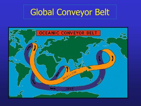 Global Conveyor Belt. Conveyor Belt Circulation Diagnose conveyor belt pathways – Mass, volume, heat & salt budgets (inverse analysis) Water mass analysis.