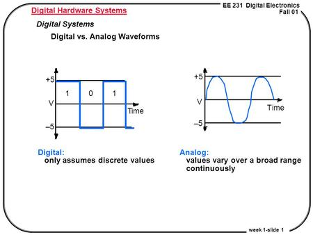 EE 231 Digital Electronics Fall 01 week 1-slide 1 Digital Hardware Systems Digital Systems Digital vs. Analog Waveforms Analog: values vary over a broad.
