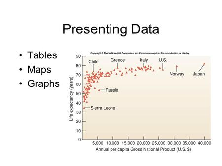 Presenting Data Tables Maps Graphs. Components of a Table Table Number (e.g., Table 2.1) Title Column Headings (with units) Table Notes (footnotes) Data.