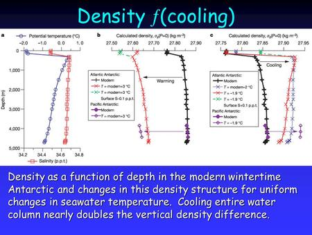 Density  (cooling) Density as a function of depth in the modern wintertime Antarctic and changes in this density structure for uniform changes in seawater.