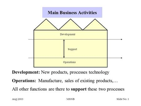 Aug 2003MSNBSlide No. 1 Main Business Activities Development Support Operations Development: New products, processes technology Operations: Manufacture,
