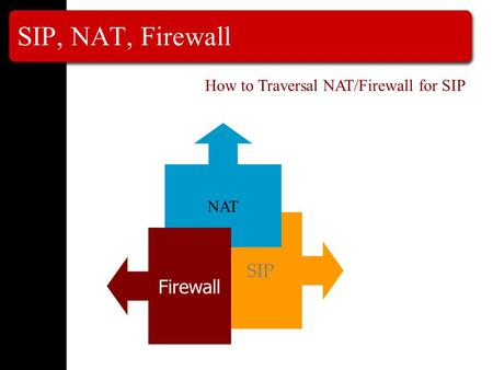 SIP, NAT, Firewall SIP NAT Firewall How to Traversal NAT/Firewall for SIP.