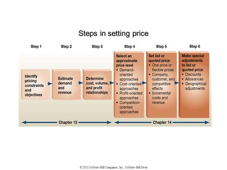© 2002 McGraw-Hill Companies, Inc., McGraw-Hill/Irwin Steps in setting price.