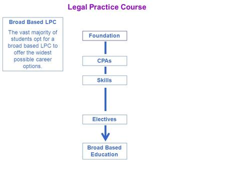 Legal Practice Course Foundation CPAs Skills Electives Broad Based Education Broad Based LPC The vast majority of students opt for a broad based LPC to.