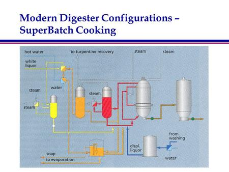 Modern Digester Configurations – SuperBatch Cooking.