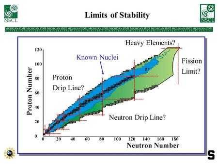 Limits of Stability Neutron Drip Line? Proton Drip Line? Known Nuclei Heavy Elements? Fission Limit?