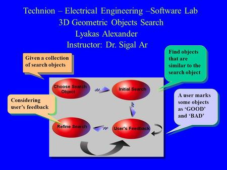 Technion – Electrical Engineering –Software Lab 3D Geometric Objects Search Lyakas Alexander Instructor: Dr. Sigal Ar Given a collection of search objects.