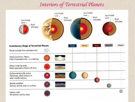 Interiors of Terrestrial Planets. Mercury MEAN RADIUS: 2439.7 km MASS: 0.055 (Earth=1) DENSITY: 5.43 (g/cm^3) GRAVITY: 0.376 (Earth=1) ORBIT PERIOD: 87.97.