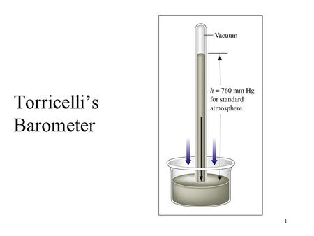 1 Torricelli's Barometer. 2 A simple manometer for measuring gas pressure in a container.