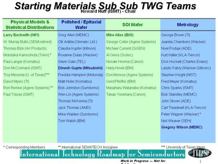 Work in Progress --- Not for Publication 1 Starting Materials Sub Sub TWG Teams.