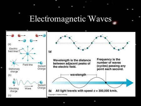 Electromagnetic Waves. Light and Matter Emission: light produced by matter Absorption: portion of light incident on matter that is absorbed Transmission: