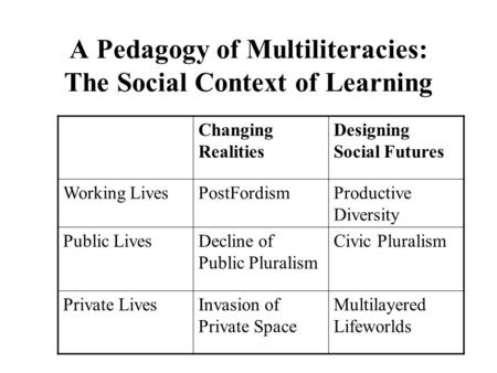 A Pedagogy of Multiliteracies: The Social Context of Learning Changing Realities Designing Social Futures Working LivesPostFordismProductive Diversity.