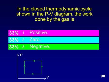 In the closed thermodynamic cycle shown in the P-V diagram, the work done by the gas is 90 V P 1. Positive. 2. Zero. 3. Negative.