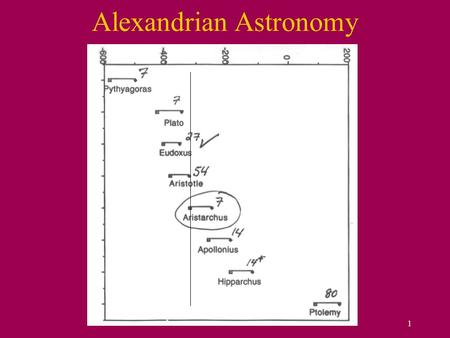 1 Alexandrian Astronomy. 2 Aristarchus boldly contradicted contemporary wisdom. He pointed out that irregular motion of the planets could be interpreted.