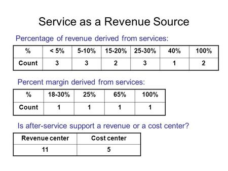 Service as a Revenue Source %< 5%5-10%15-20%25-30%40%100% Count332312 Percentage of revenue derived from services: %18-30%25%65%100% Count1111 Percent.