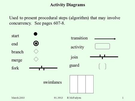 March 200391.3913 R McFadyen1 Activity Diagrams start end branch merge fork join guard transition swimlanes activity Used to present procedural steps (algorithm)
