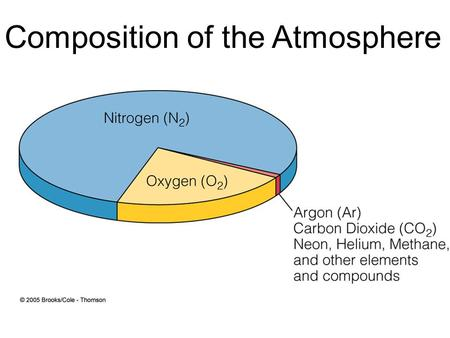 Composition of the Atmosphere. Air Density Temperature –Warmer air is less dense than cold air Humidity –Humid air is less dense, dry air is more dense.