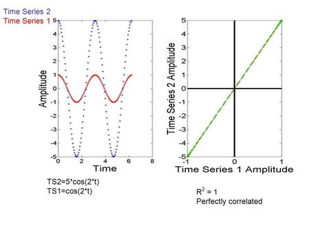 Time Series 2 Time Series 1 R 2 = 1 Perfectly correlated TS2=5*cos(2*t) TS1=cos(2*t)