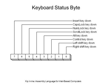 Kip Irvine: Assembly Language for Intel-Based Computers Keyboard Status Byte.