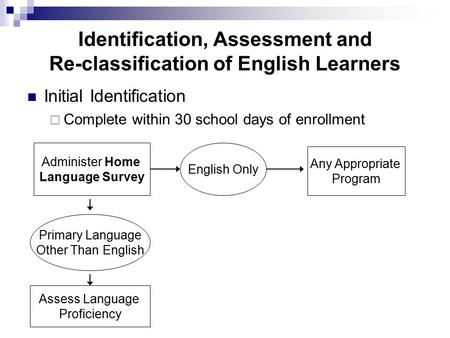 Identification, Assessment and Re-classification of English Learners Initial Identification  Complete within 30 school days of enrollment Administer Home.