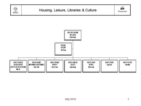 July 20101 Housing, Leisure, Libraries & Culture  Personnel.