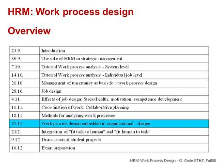 HRM: Work Process Design – G. Grote ETHZ, Fall08 HRM: Work process design Overview.