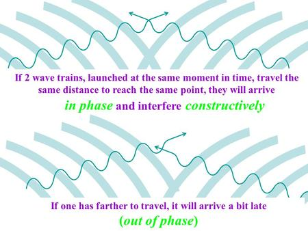 If 2 wave trains, launched at the same moment in time, travel the same distance to reach the same point, they will arrive If one has farther to travel,