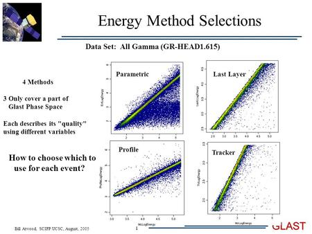 Bill Atwood, SCIPP/UCSC, August, 2005 GLAST 1 Energy Method Selections Data Set: All Gamma (GR-HEAD1.615) Parametric Tracker Last Layer Profile 4 Methods.
