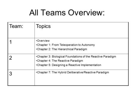 All Teams Overview: Team:Topics 1 Overview Chapter 1: From Teleoperation to Autonomy Chapter 2: The Hierarchical Paradigm 2 Chapter 3: Biological Foundations.