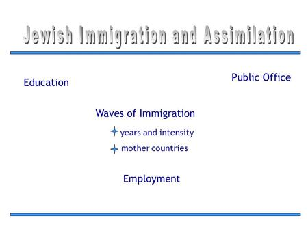 Waves of Immigration years and intensity mother countries Public Office Education Employment.