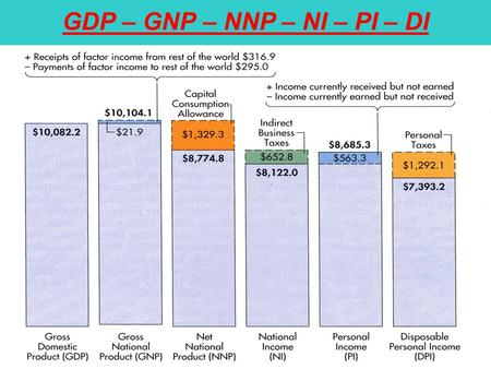 "GDP – GNP – NNP – NI – PI – DI. Real and Nominal GDP ""Real"" GDP adjusts for inflation. Nominal GDP ($GDP) measures national output based on current prices."