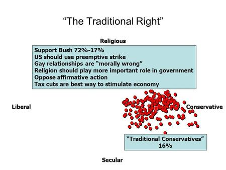 """The Traditional Right"" Support Bush 72%-17% US should use preemptive strike Gay relationships are ""morally wrong"" Religion should play more important."