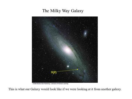 The Milky Way Galaxy This is what our Galaxy would look like if we were looking at it from another galaxy. sun.