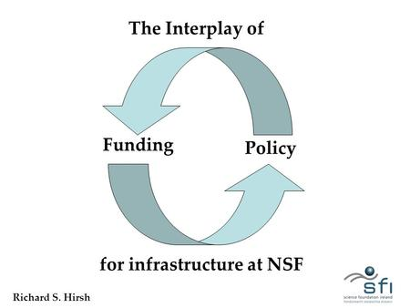 The Interplay of Funding Policy for infrastructure at NSF Richard S. Hirsh.
