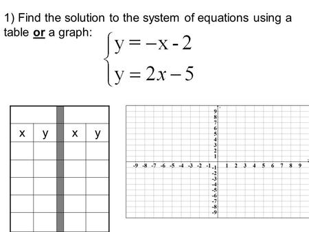1) Find the solution to the system of equations using a table or a graph: x y.