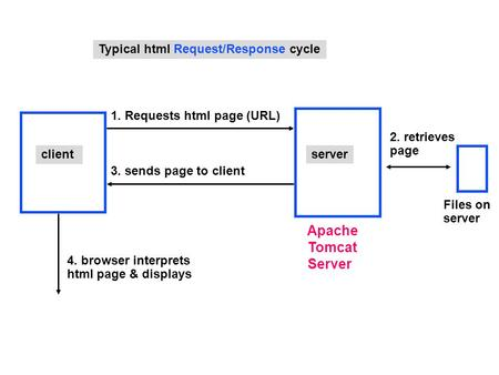 Client 1. Requests html page (URL) 3. sends page to client 4. browser interprets html page & displays Typical html Request/Response cycle 2. retrieves.