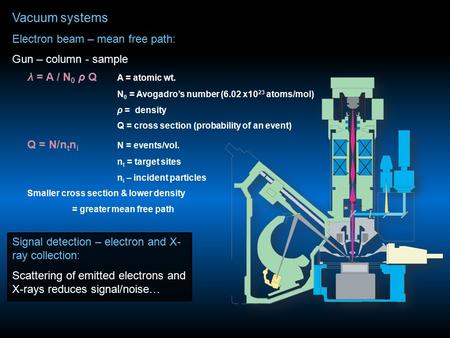 Vacuum systems Electron beam – mean free path: Gun – column - sample Signal detection – electron and X- ray collection: Scattering of emitted electrons.