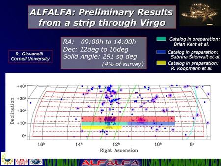 ALFALFA: Preliminary Results from a strip through Virgo from a strip through Virgo RA: 09:00h to 14:00h Dec: 12deg to 16deg Solid Angle: 291 sq deg (4%