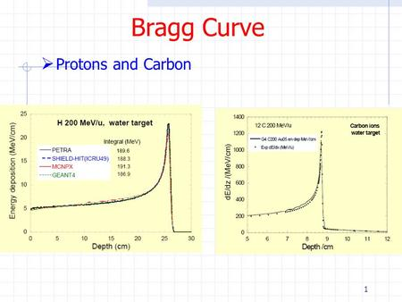 1 Bragg Curve  Protons and Carbon. 2 Application of Range  The localized energy deposition of heavy charged particles can be useful therapeutically.