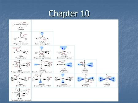 Chapter 10. VSEPR - Lewis structures do not help us predict the shape or geometry of molecules; only what atoms and bonds are involved. To predict shape.